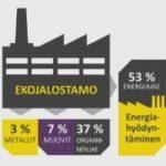 Kiertotalouskylä kierrättää 50 prosenttia yhdyskuntajätteistä