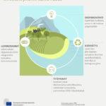 EU:n kiertotalousstrategia laajenee