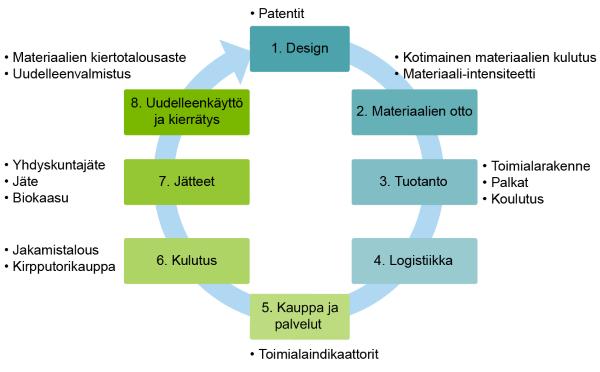 Kiertotalousindikaattoreiden kaavio