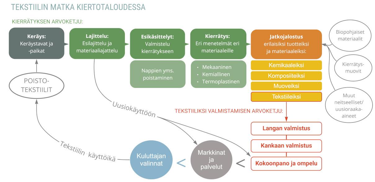kaaviokuva tekstiilien arvoketjusta kiertotaloudessa. Kierrätyksen arvoketju ja tekstiiliksi valmistamisen arvoketju. Markkinat ja palvelut sekä kuluttajan valinnat.