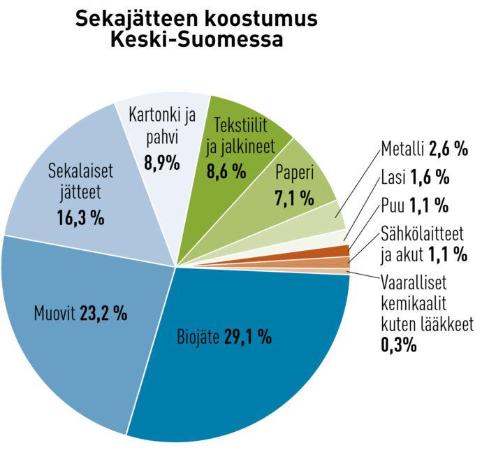 Sekajätteessä oli pakkausjätettä yhteensä 30,1 prosenttia. Valtaosa tästä oli muovipakkauksia. Luvut ovat tutkittujen haja-asutusalueen ja taajama-alueen sekajätepussien yhteiskeskiarvoja.  Lähde: Circwaste-osahanke Keski-Suomi, 2017.