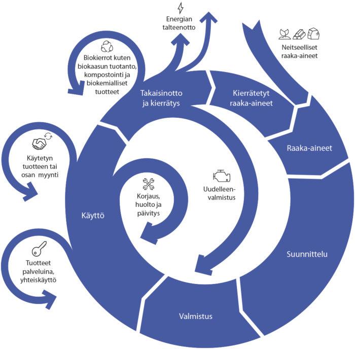 Kiertotalouden mukaisten valintojen tulisi olla kuluttajille helppoja, linjaa kiertotalouden strategista ohjelmaa valmistellut työryhmä. Graafi esittää, kuinka hukan olisi vähennyttävä kierron kaikissa vaiheissa.