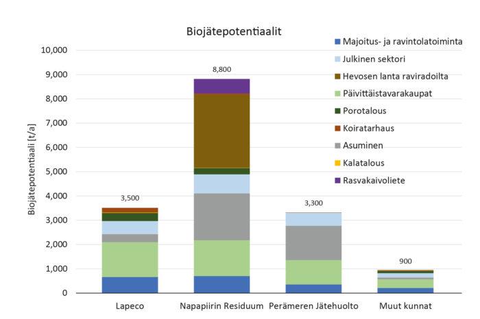 Eniten biojätettä syntyy Napapiirin  Residuumin alueella eli Rovaniemellä, Pellossa ja Ranualla. Taulukko: LCA Consulting Oy.